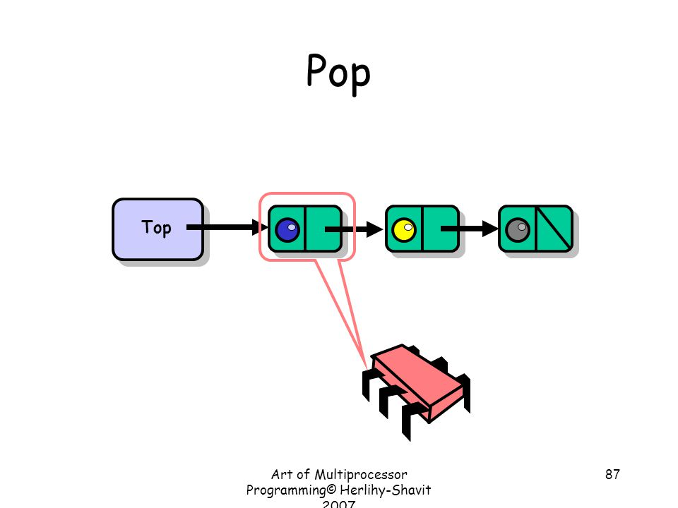 Art of Multiprocessor Programming© Herlihy-Shavit 2007 87 Pop Top