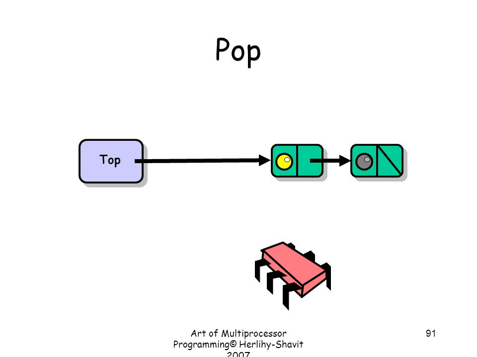 Art of Multiprocessor Programming© Herlihy-Shavit 2007 91 Pop Top