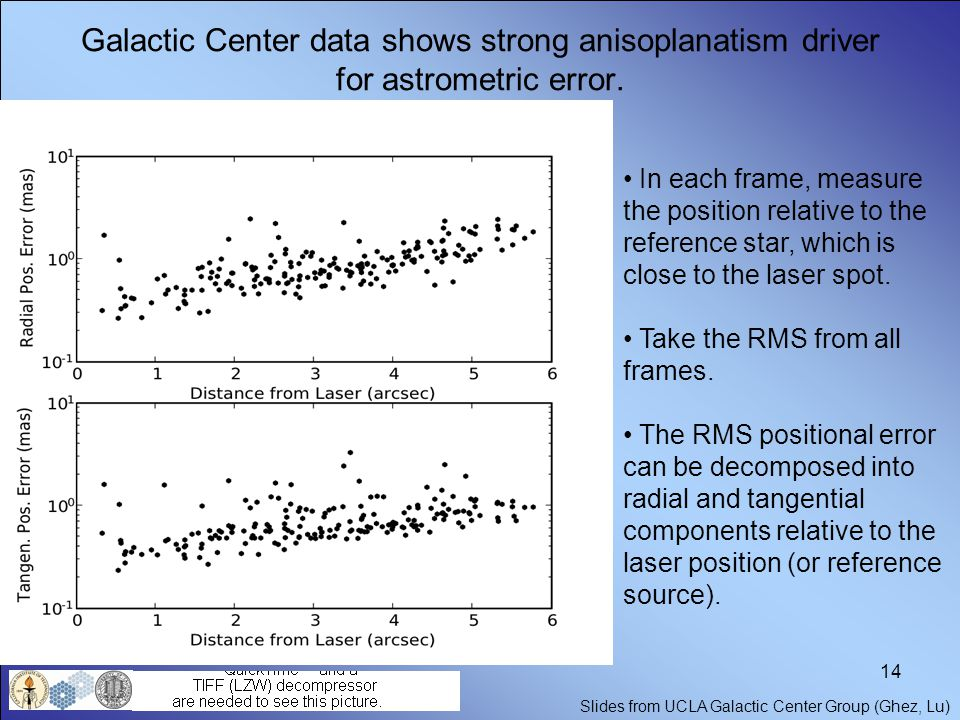 14 Galactic Center data shows strong anisoplanatism driver for astrometric error. In each frame, measure the position relative to the reference star,