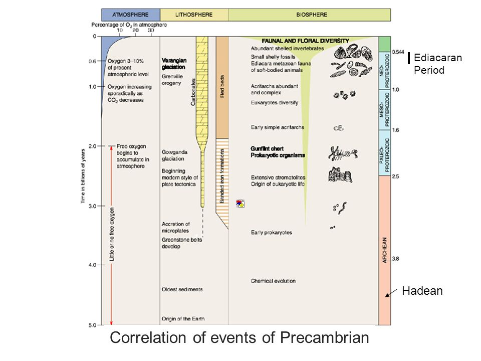 Correlation of events of Precambrian Hadean Ediacaran Period