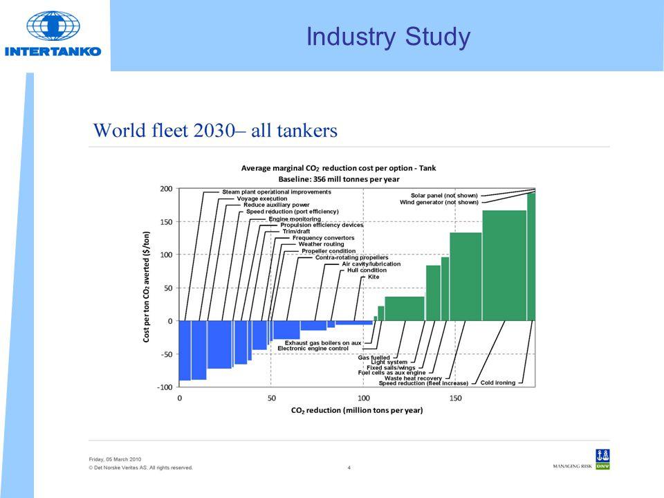 Industry Study
