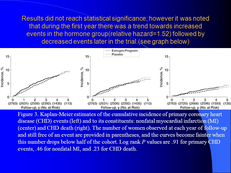Results did not reach statistical significance; however it was noted that during the first year there was a trend towards increased events in the horm