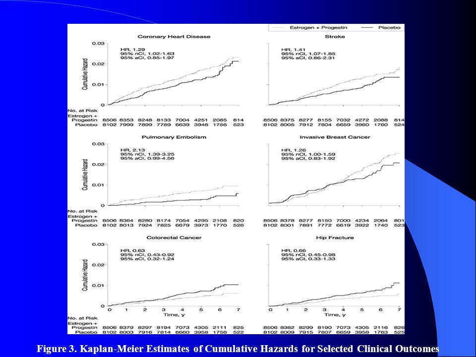 Figure 3. Kaplan-Meier Estimates of Cumulative Hazards for Selected Clinical Outcomes