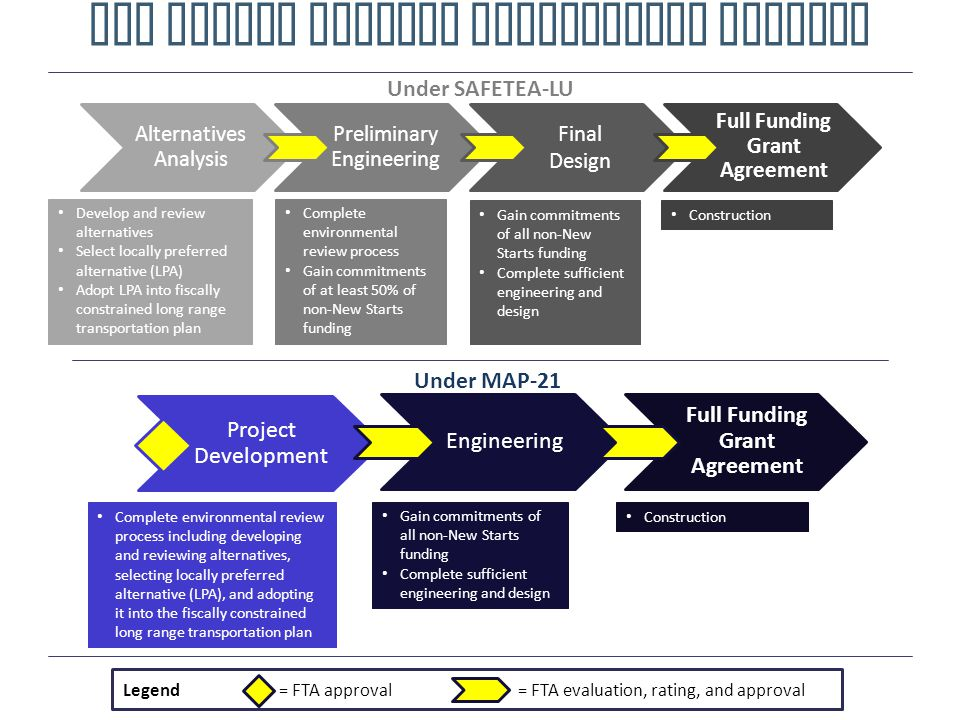 New Starts Project Development Process Alternatives Analysis Preliminary Engineering Final Design Full Funding Grant Agreement Develop and review alternatives Select locally preferred alternative (LPA) Adopt LPA into fiscally constrained long range transportation plan Complete environmental review process Gain commitments of at least 50% of non-New Starts funding Gain commitments of all non-New Starts funding Complete sufficient engineering and design Under SAFETEA-LU = FTA evaluation, rating, and approval= FTA approvalLegend Complete environmental review process including developing and reviewing alternatives, selecting locally preferred alternative (LPA), and adopting it into the fiscally constrained long range transportation plan Gain commitments of all non-New Starts funding Complete sufficient engineering and design Project Development Engineering Full Funding Grant Agreement Under MAP-21 Construction