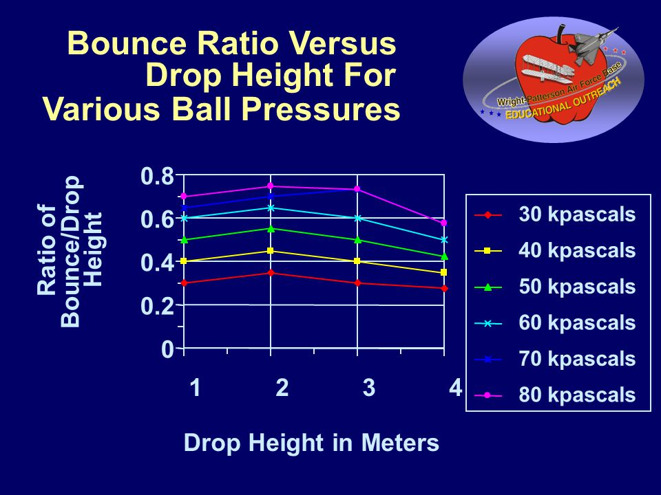 Bounce Ratio Versus Drop Height For Various Ball Pressures 0 0.2 0.4 0.6 0.8 1234 Drop Height in Meters Ratio of Bounce/Drop Height 30 kpascals 40 kpascals 50 kpascals 60 kpascals 70 kpascals 80 kpascals