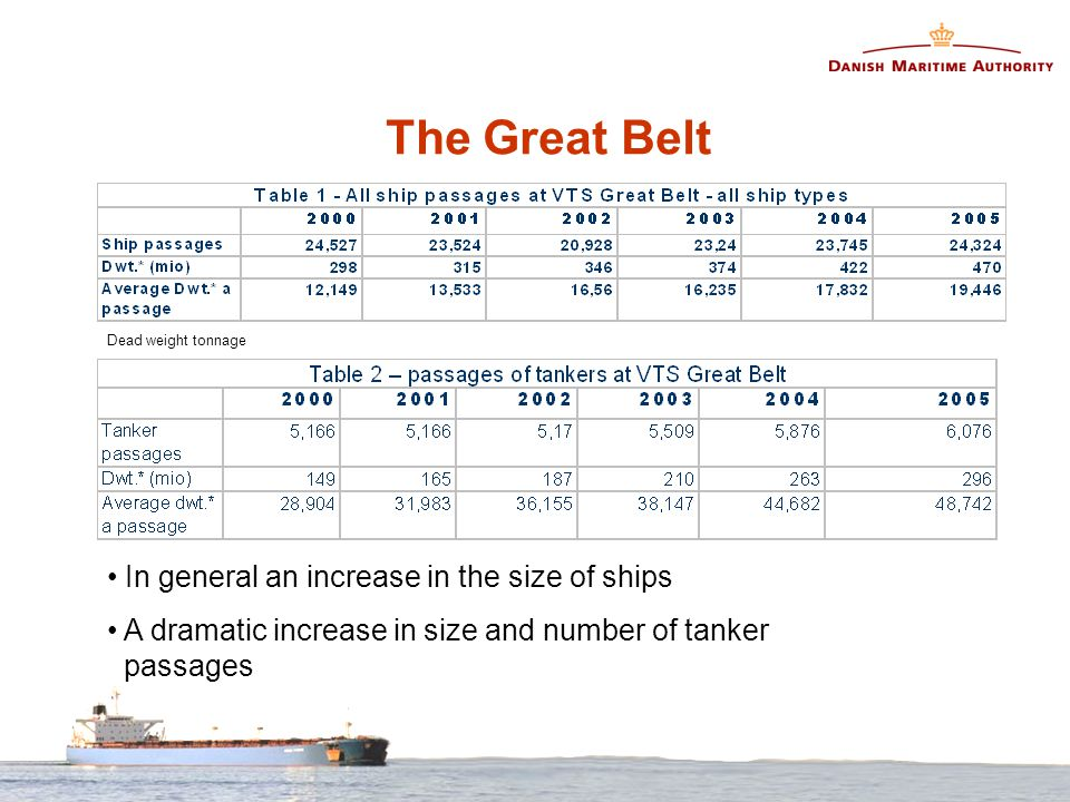 The Great Belt Dead weight tonnage In general an increase in the size of ships A dramatic increase in size and number of tanker passages
