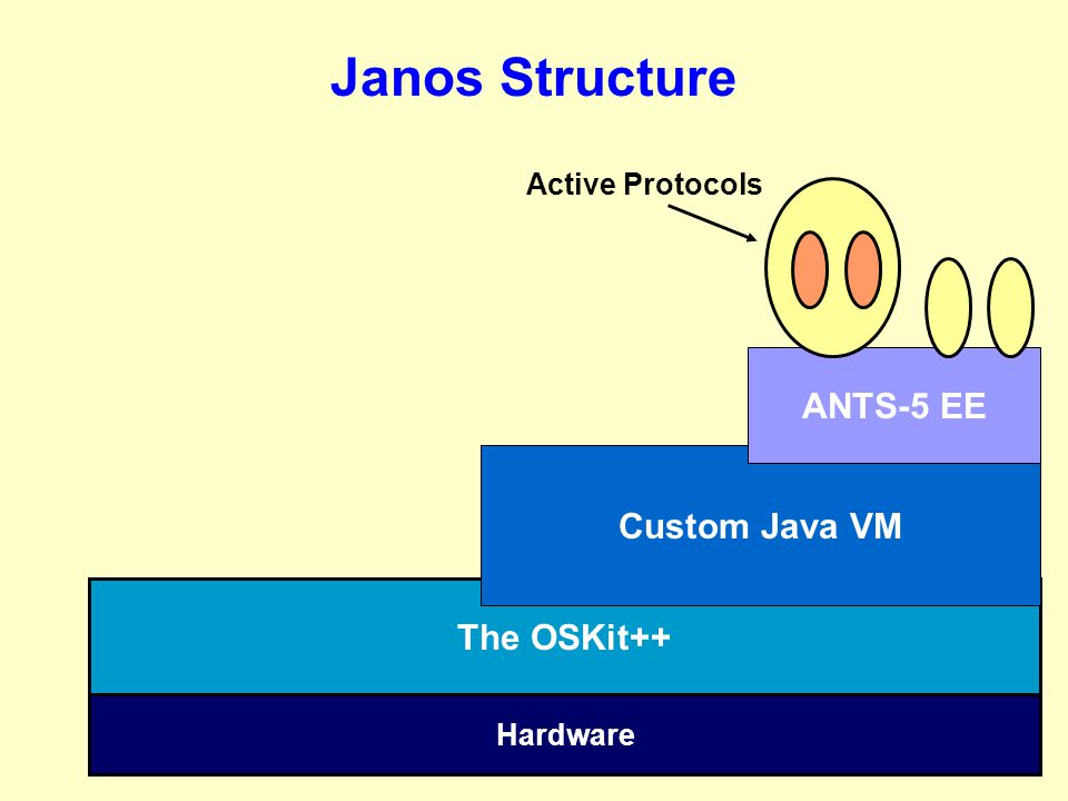 Janos Structure The OSKit++ Hardware Custom Java VM ANTS-5 EE Active Protocols
