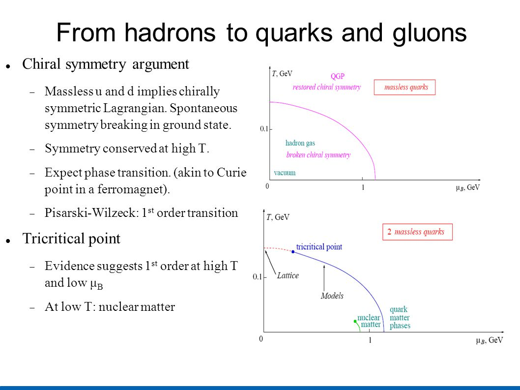 From hadrons to quarks and gluons Chiral symmetry argument  Massless u and d implies chirally symmetric Lagrangian. Spontaneous symmetry breaking in
