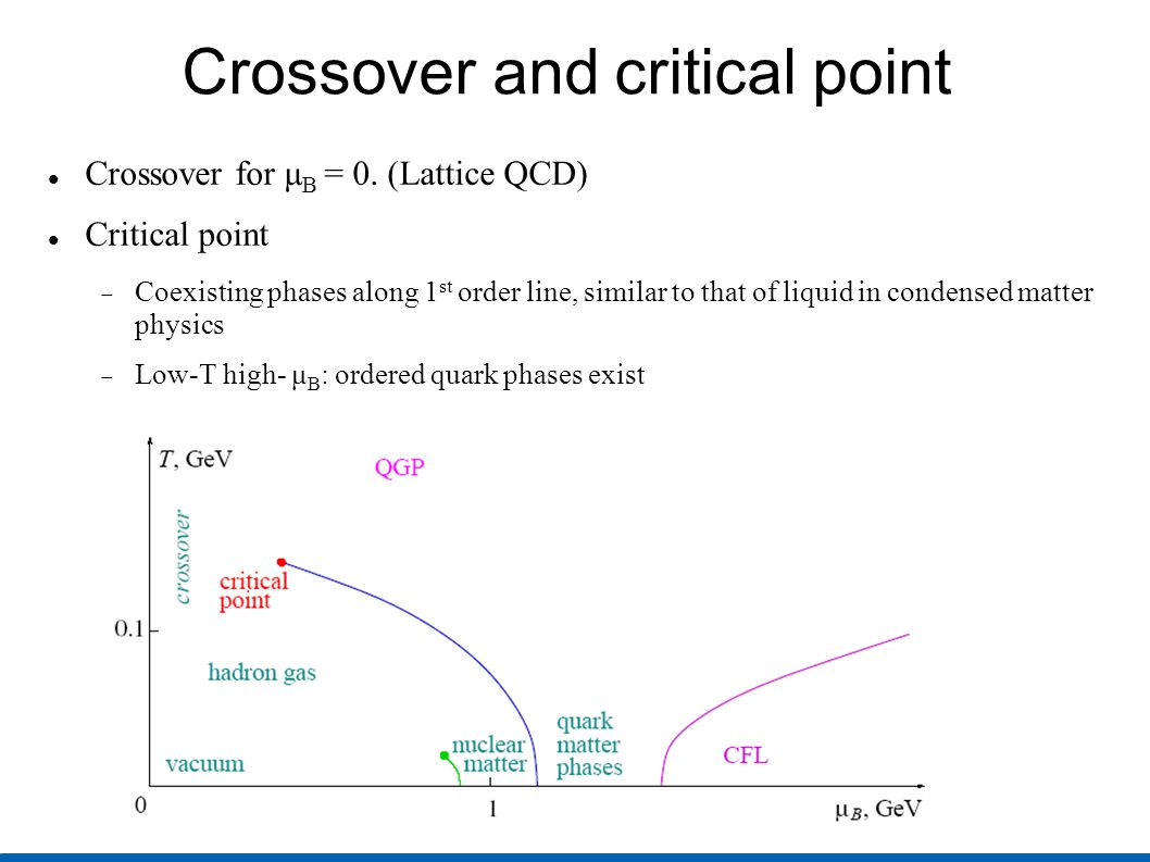 Crossover and critical point Crossover for μ B = 0. (Lattice QCD) Critical point  Coexisting phases along 1 st order line, similar to that of liquid