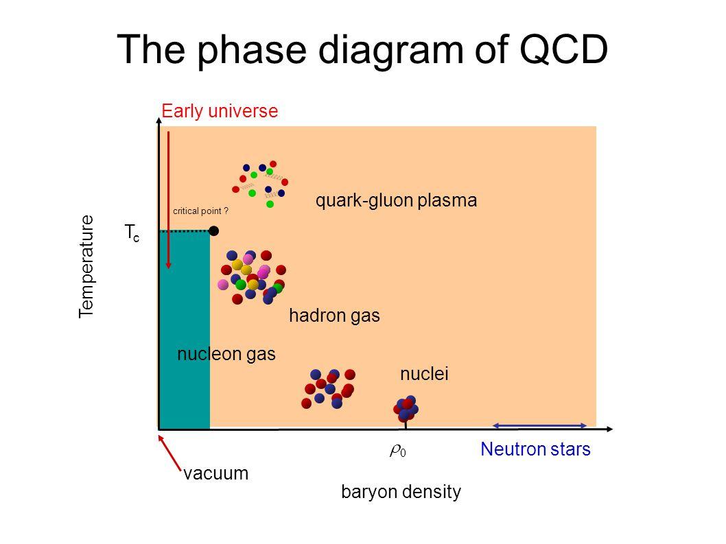 The phase diagram of QCD Temperature baryon density Neutron stars Early universe nuclei nucleon gas hadron gas quark-gluon plasma TcTc 00 critical p