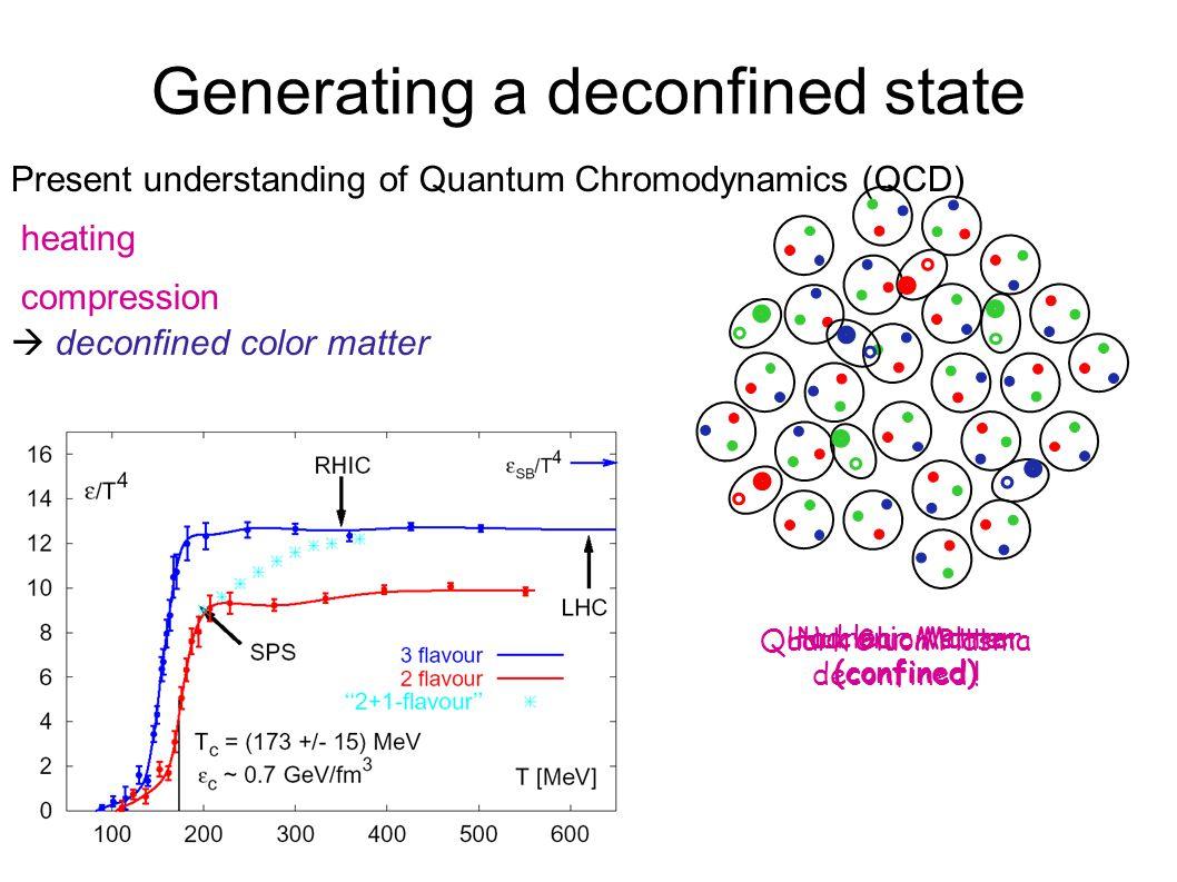 Generating a deconfined state Nuclear Matter (confined)  Hadronic Matter (confined)  Quark Gluon Plasma deconfined ! Present understanding of Quantu