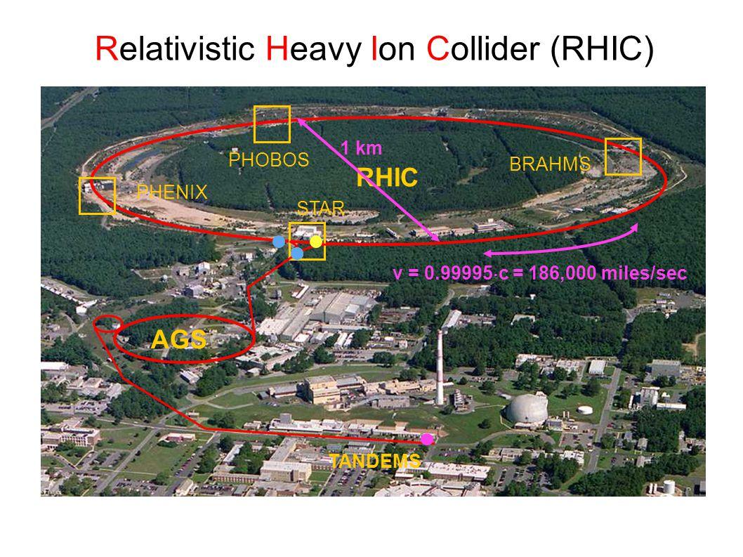 RHIC BRAHMS PHOBOS PHENIX STAR AGS TANDEMS Relativistic Heavy Ion Collider (RHIC) 1 km v = 0.99995  c = 186,000 miles/sec
