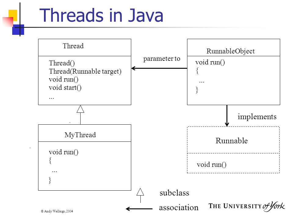 © Andy Wellings, 2004 Threads in Java Thread void run() void start()...
