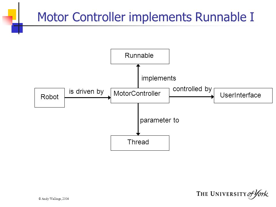 © Andy Wellings, 2004 Motor Controller implements Runnable I is driven by controlled by implements parameter to Robot Runnable MotorController Thread UserInterface