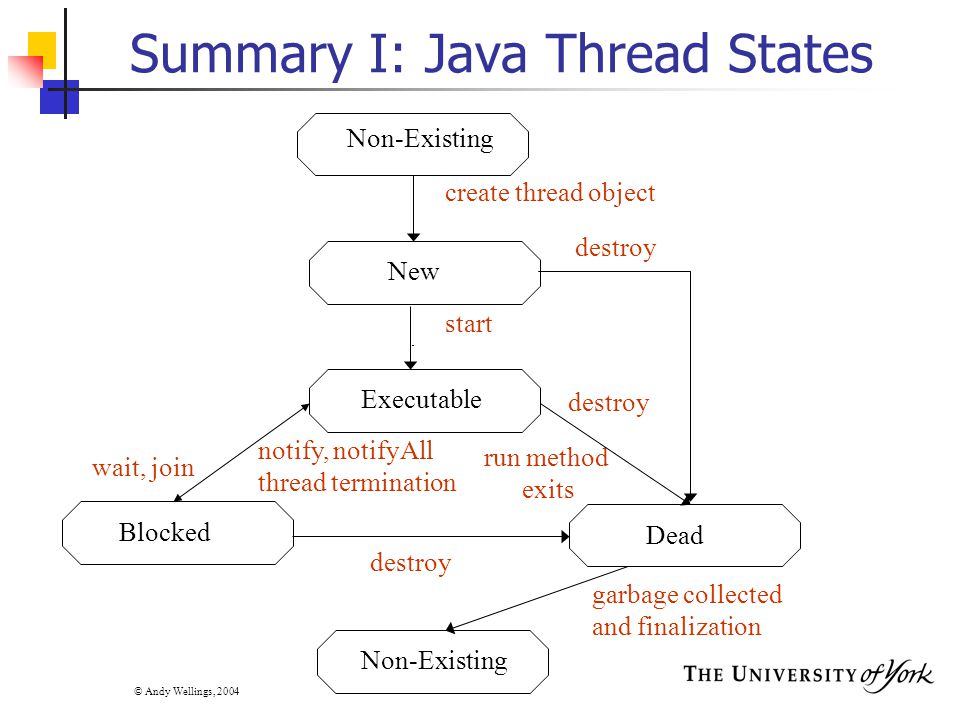 © Andy Wellings, 2004 Summary I: Java Thread States Non-Existing New Executable Blocked Dead start create thread object run method exits Non-Existing garbage collected and finalization wait, join notify, notifyAll thread termination destroy