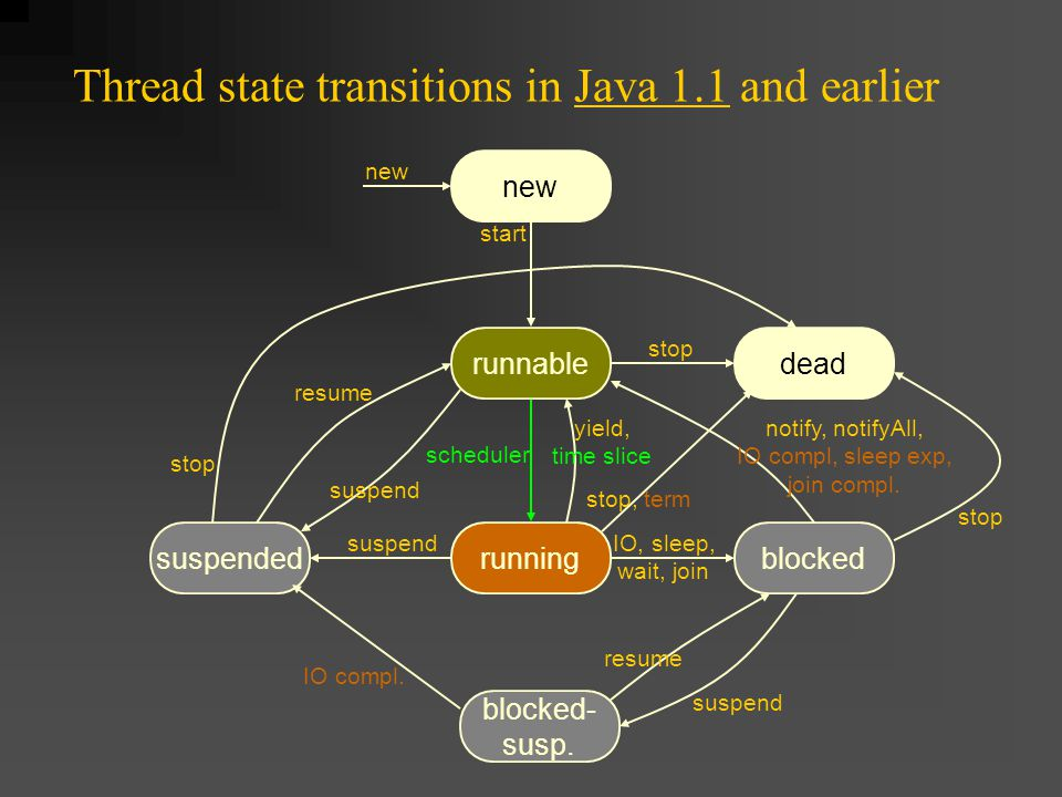 runnable scheduler Thread state transitions in Java 1.1 and earlier new dead suspendedrunningblocked blocked- susp.