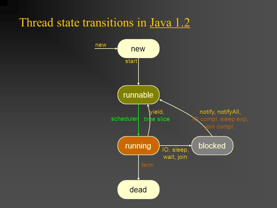 Thread state transitions in Java 1.2 runnable scheduler new dead runningblocked new start term IO, sleep, wait, join yield, time slice notify, notifyAll, IO compl, sleep exp, join compl.