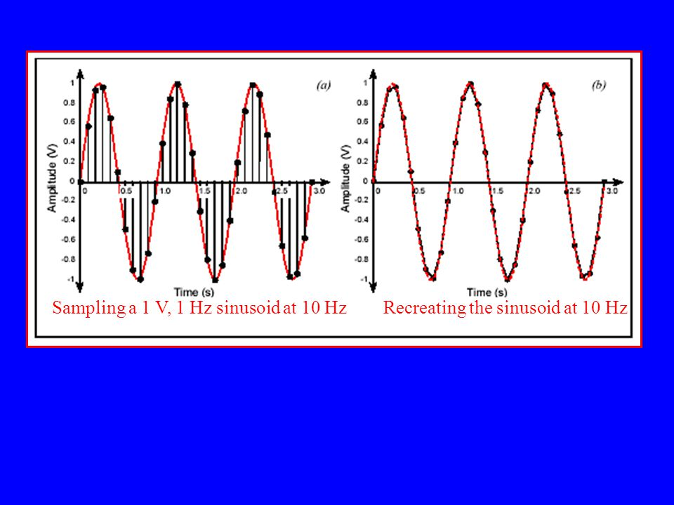 Sampling a 1 V, 1 Hz sinusoid at 10 HzRecreating the sinusoid at 10 Hz