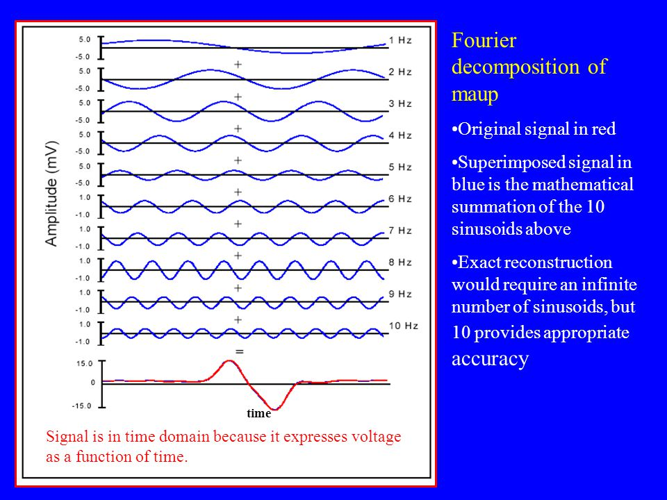 Fourier decomposition of maup Original signal in red Superimposed signal in blue is the mathematical summation of the 10 sinusoids above Exact reconst