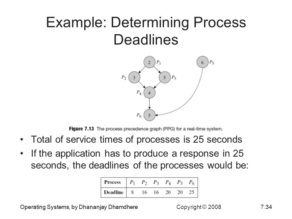 Operating Systems, by Dhananjay Dhamdhere Copyright © 20087.34Operating Systems, by Dhananjay Dhamdhere34 Example: Determining Process Deadlines Total