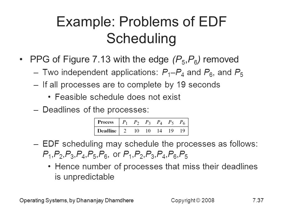 Operating Systems, by Dhananjay Dhamdhere Copyright © 20087.37Operating Systems, by Dhananjay Dhamdhere37 Example: Problems of EDF Scheduling PPG of F
