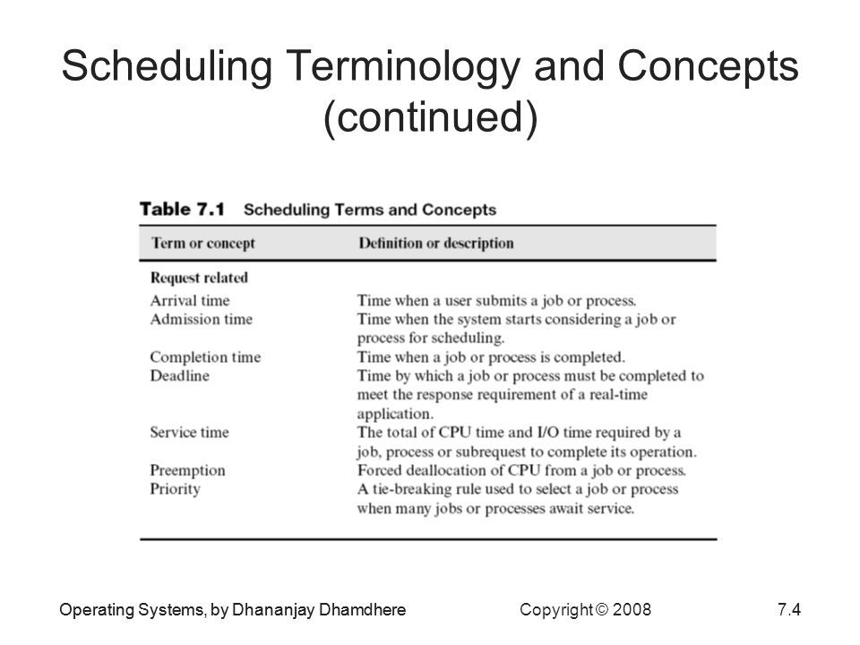 Operating Systems, by Dhananjay Dhamdhere Copyright © 20087.25Operating Systems, by Dhananjay Dhamdhere25 Multilevel Adaptive Scheduling Also called multilevel feedback scheduling Scheduler varies priority of process so it receives a time slice consistent with its CPU requirement Scheduler determines correct priority level for a process by observing its recent CPU and I/O usage –Moves the process to this level Example: CTSS, a time-sharing OS for the IBM 7094 in the 1960s –Eight-level priority structure