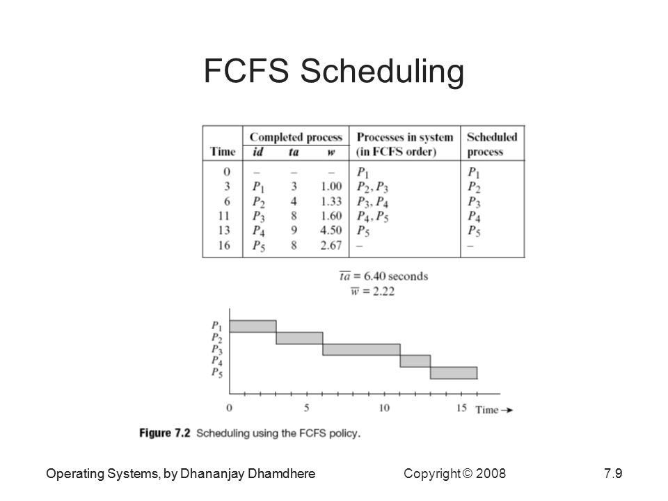 Operating Systems, by Dhananjay Dhamdhere Copyright © 20087.40Operating Systems, by Dhananjay Dhamdhere40 Rate Monotonic Scheduling (continued) Rate monotonic scheduling is not guaranteed to find a feasible schedule in all situations –For example, if P 3 had a period of 27 seconds If application has a large number of processes, may not be able to achieve more than 69 percent CPU utilization if it is to meet deadlines of processes The deadline-driven scheduling algorithm dynamically assigns process priorities based on their current deadlines –Can achieve 100 percent CPU utilization –Practical performance is lower because of the overhead of dynamic priority assignment