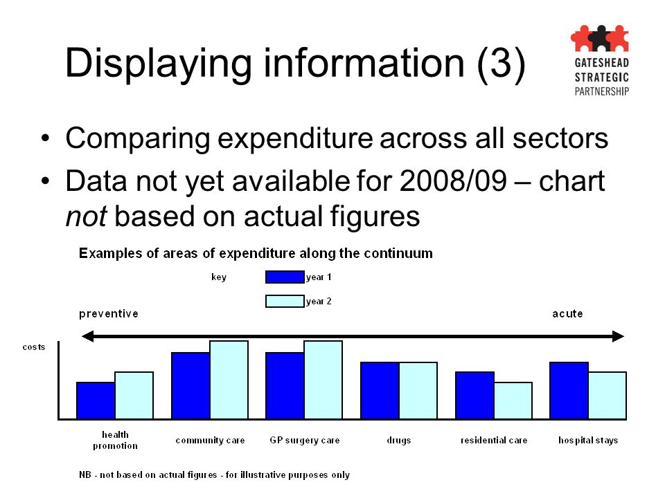 Comparing expenditure across all sectors Data not yet available for 2008/09 – chart not based on actual figures Displaying information (3)