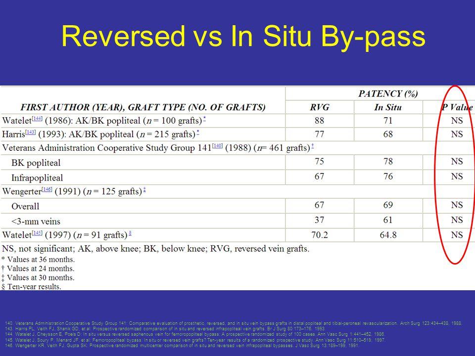Reversed vs In Situ By-pass 140.
