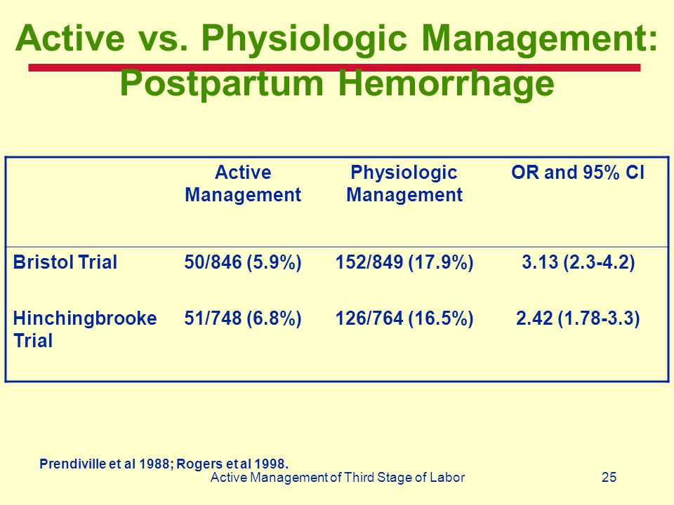 25Active Management of Third Stage of Labor Active vs. Physiologic Management: Postpartum Hemorrhage Active Management Physiologic Management OR and 9