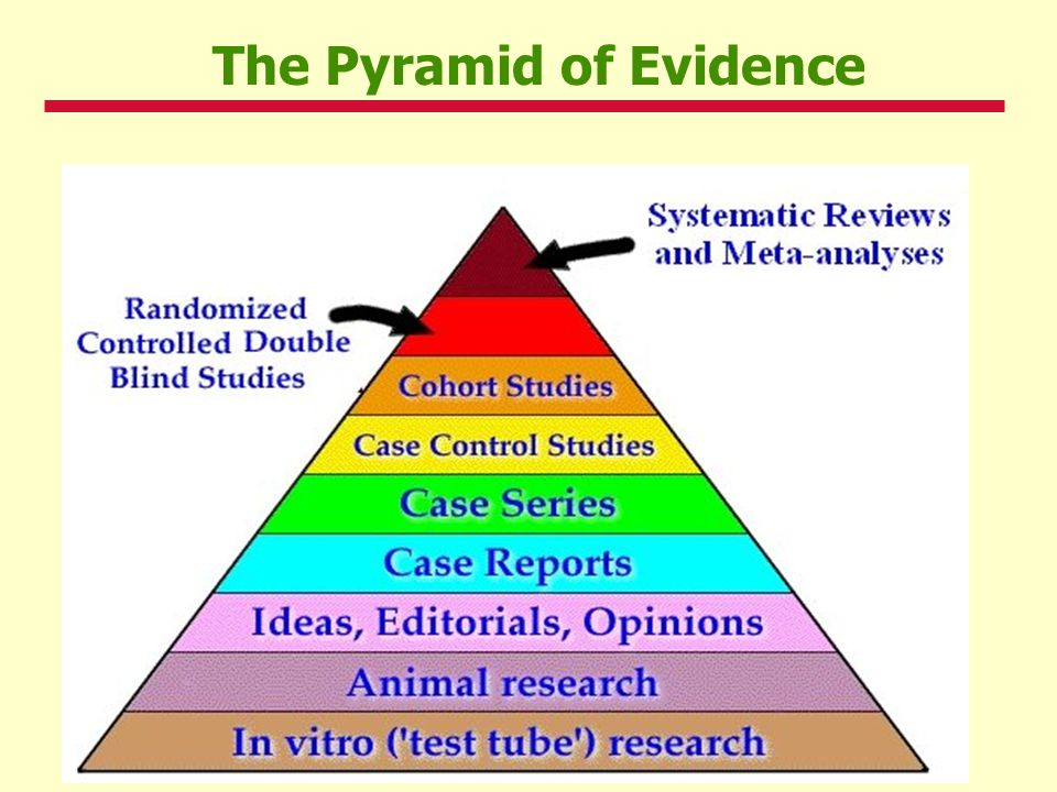 7Active Management of Third Stage of Labor The Pyramid of Evidence
