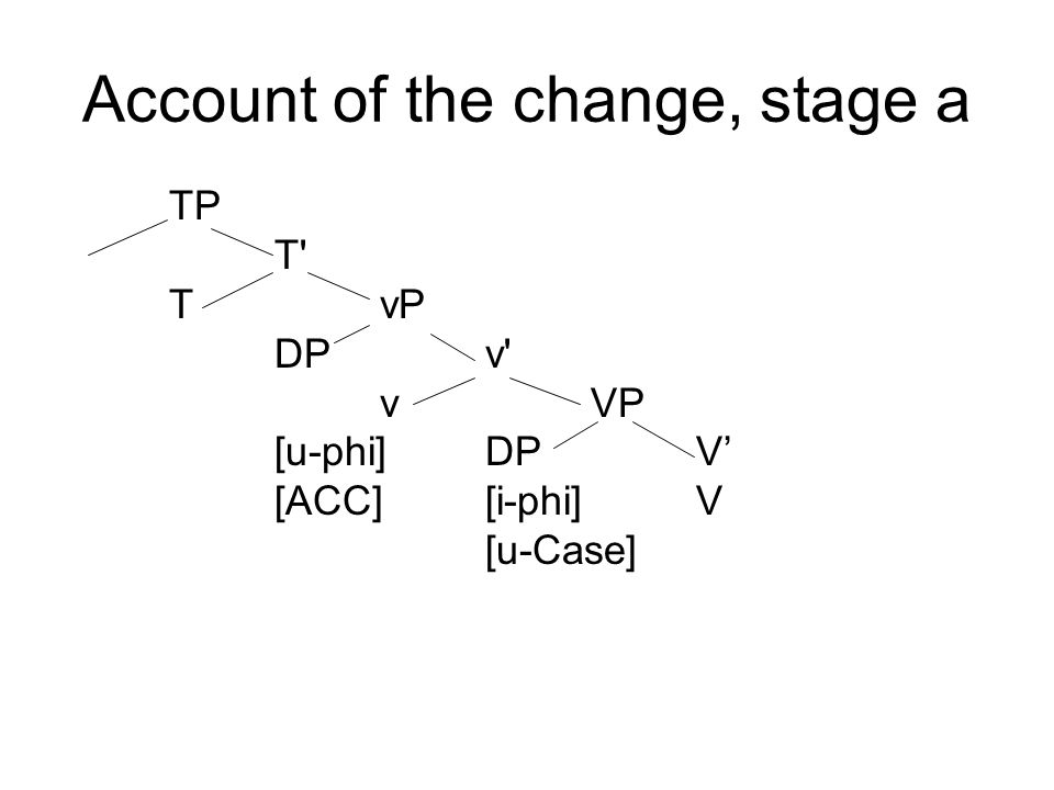 Account of the change, stage a TP T TvP DPv vVP [u-phi]DPV' [ACC][i-phi]V [u-Case]