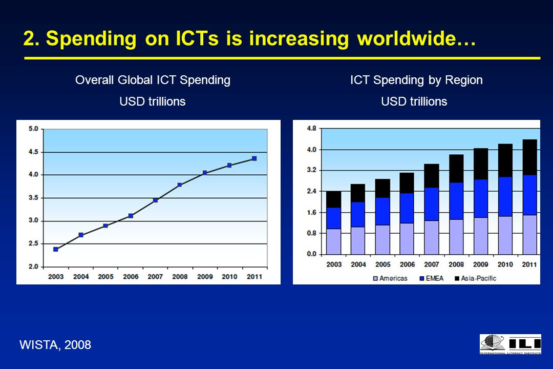 2. Spending on ICTs is increasing worldwide… ICT Spending by Region USD trillions Overall Global ICT Spending USD trillions WISTA, 2008