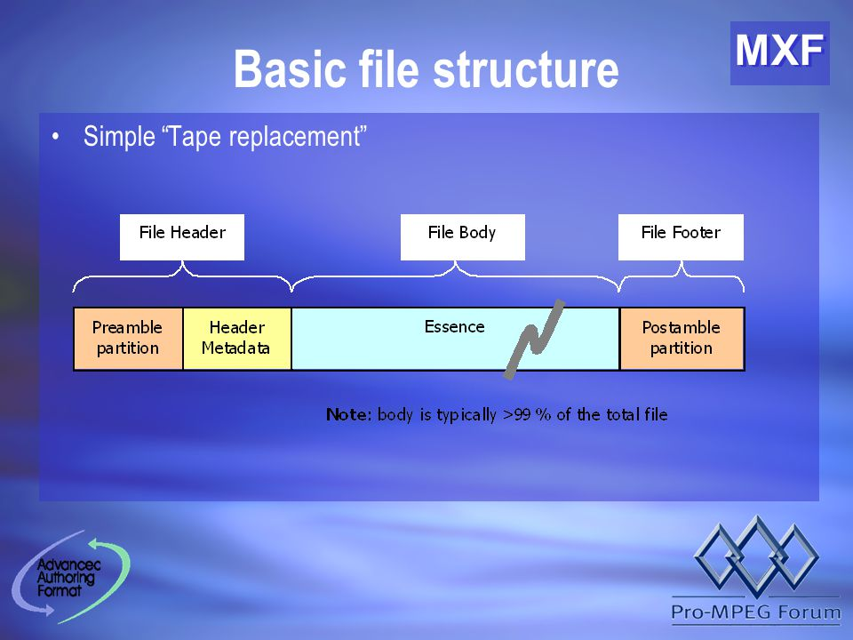 MXF Basic file structure Simple Tape replacement