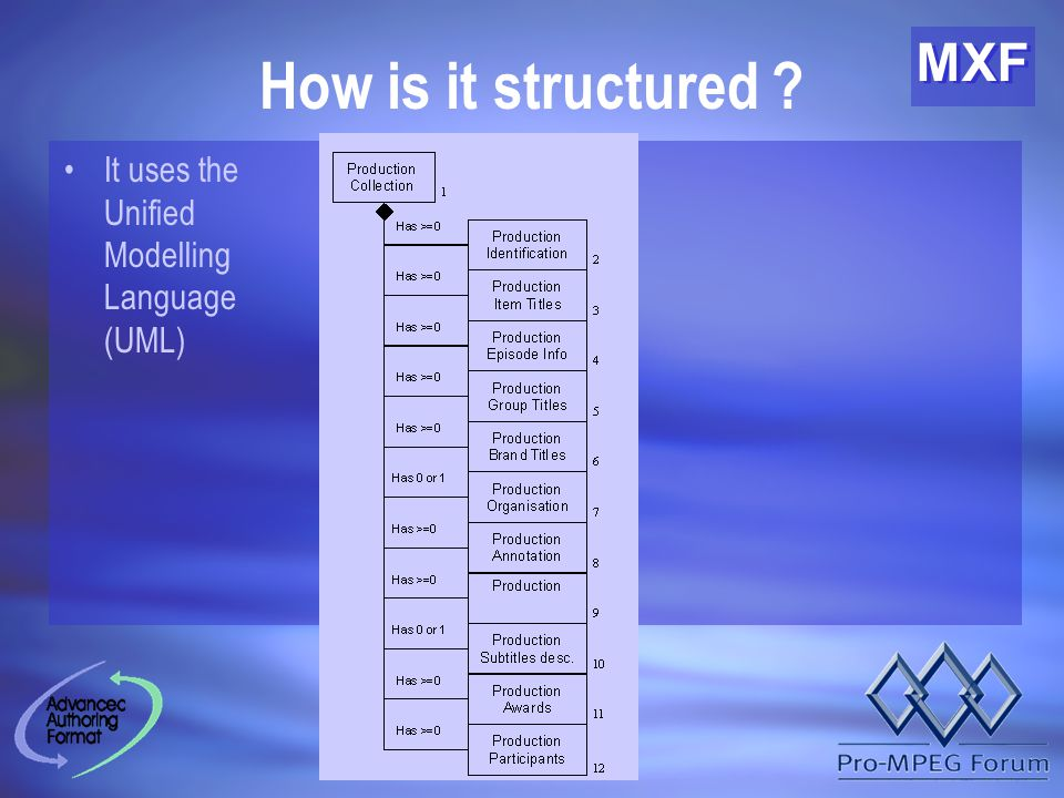 MXF How is it structured It uses the Unified Modelling Language (UML)