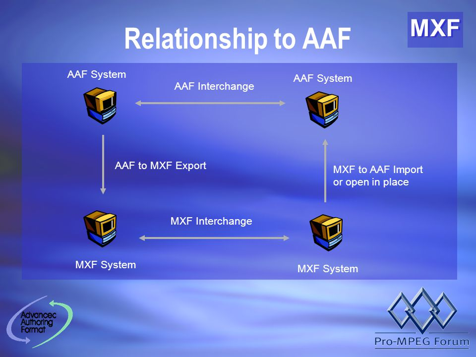 MXF Relationship to AAF MXF System AAF System AAF Interchange MXF Interchange AAF to MXF Export MXF to AAF Import or open in place