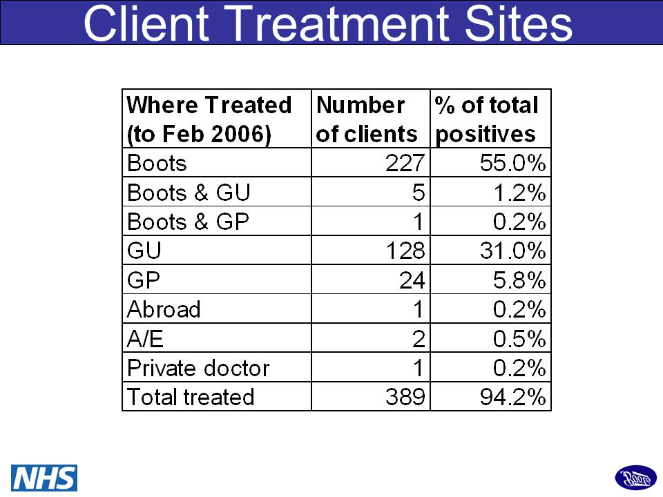 27 Client Treatment Sites