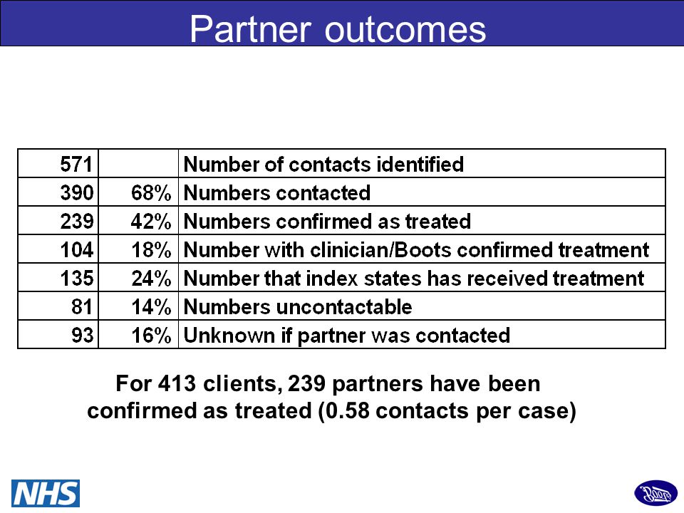 29 Partner outcomes For 413 clients, 239 partners have been confirmed as treated (0.58 contacts per case)