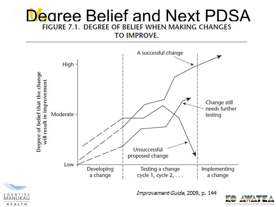 Degree Belief and Next PDSA Cycle Improvement Guide, 2009, p. 144