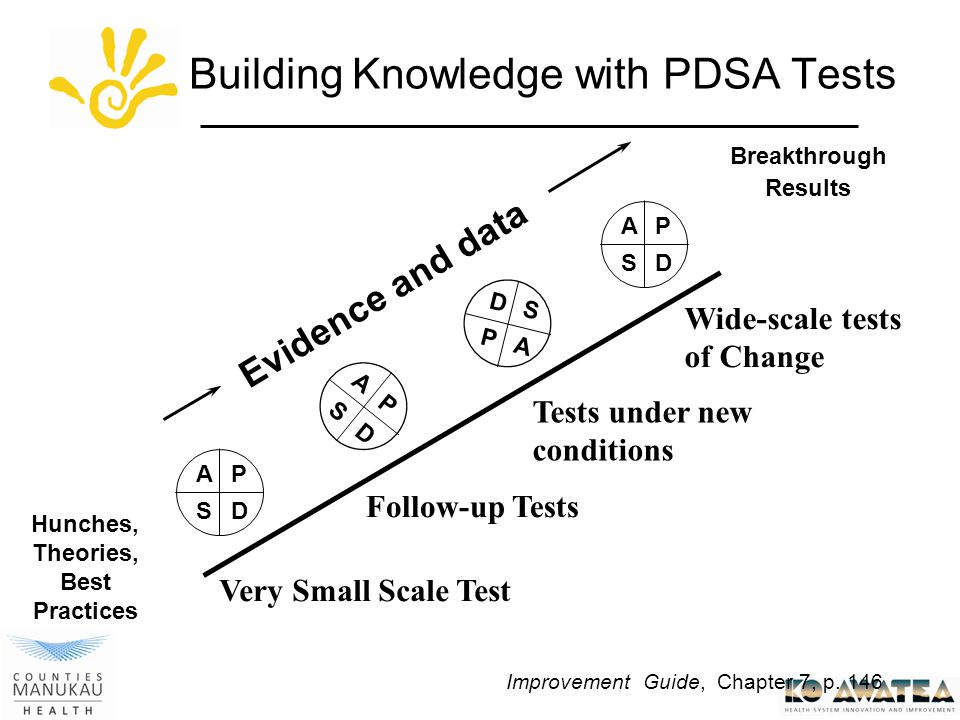 Building Knowledge with PDSA Tests Hunches, Theories, Best Practices Breakthrough Results AP SD A P S D AP SD D S P A Evidence and data Very Small Scale Test Follow-up Tests Tests under new conditions Wide-scale tests of Change Improvement Guide, Chapter 7, p.