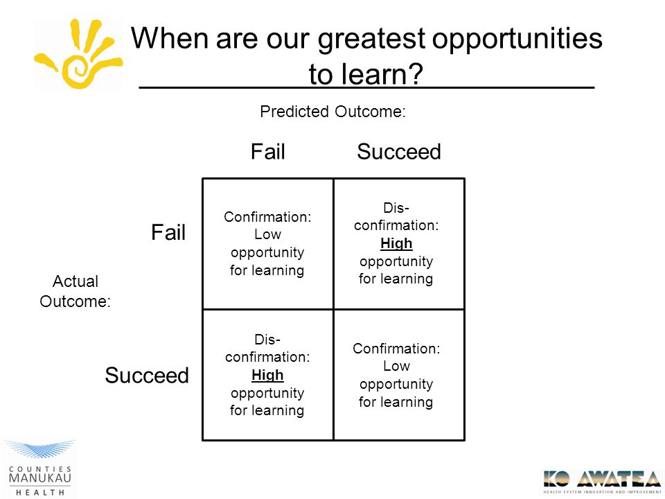 Predicted Outcome: Actual Outcome: Fail Succeed Confirmation: Low opportunity for learning Dis- confirmation: High opportunity for learning