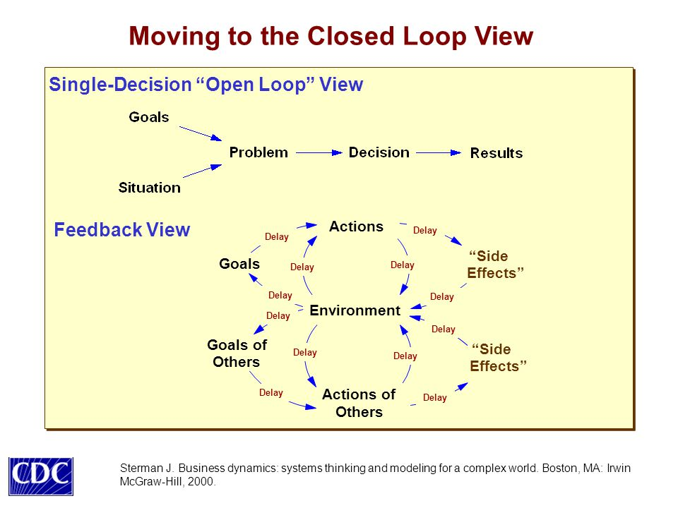 Moving to the Closed Loop View Sterman J.
