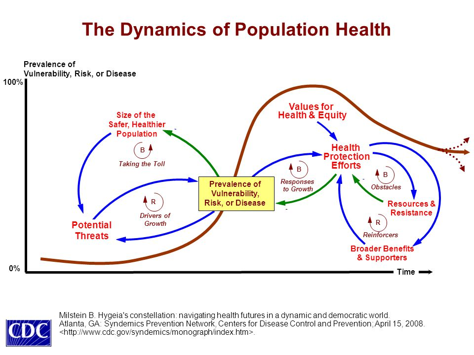 The Dynamics of Population Health Prevalence of Vulnerability, Risk, or Disease Time Health Protection Efforts - B Responses to Growth Resources & Resistance - B Obstacles Broader Benefits & Supporters R Reinforcers Potential Threats Size of the Safer, Healthier Population - Prevalence of Vulnerability, Risk, or Disease B Taking the Toll 0% 100% R Drivers of Growth Values for Health & Equity Milstein B.