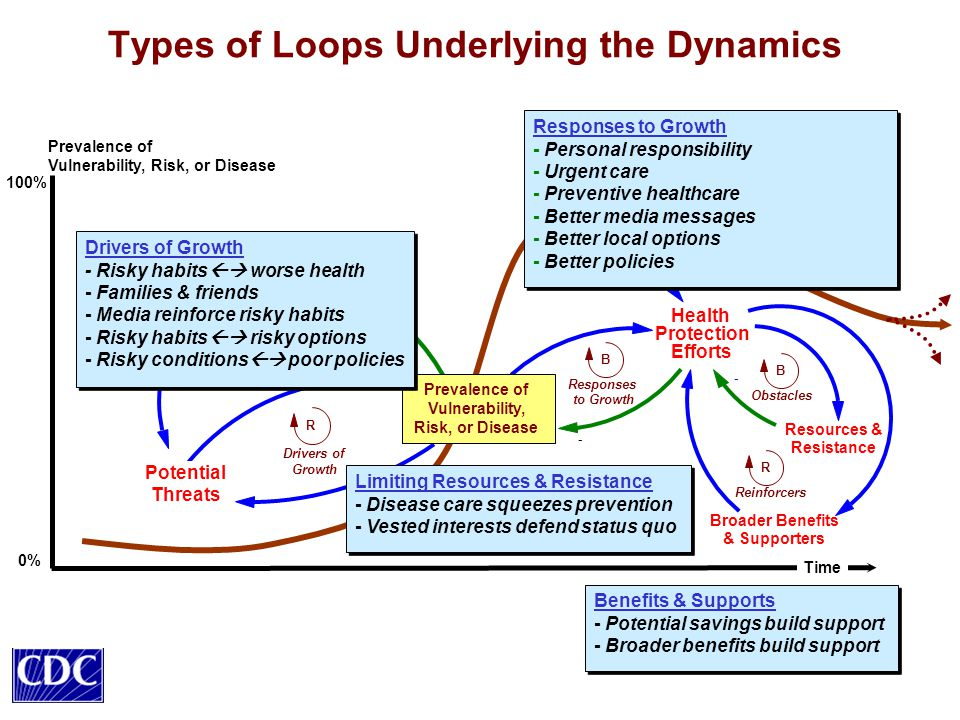 Types of Loops Underlying the Dynamics Prevalence of Vulnerability, Risk, or Disease Time Health Protection Efforts - B Responses to Growth Resources & Resistance - B Obstacles Broader Benefits & Supporters R Reinforcers Potential Threats Size of the Safer, Healthier Population - Prevalence of Vulnerability, Risk, or Disease B Taking the Toll 0% 100% R Drivers of Growth Values for Health & Equity Drivers of Growth - Risky habits  worse health - Families & friends - Media reinforce risky habits - Risky habits  risky options - Risky conditions  poor policies Drivers of Growth - Risky habits  worse health - Families & friends - Media reinforce risky habits - Risky habits  risky options - Risky conditions  poor policies Responses to Growth - Personal responsibility - Urgent care - Preventive healthcare - Better media messages - Better local options - Better policies Responses to Growth - Personal responsibility - Urgent care - Preventive healthcare - Better media messages - Better local options - Better policies Limiting Resources & Resistance - Disease care squeezes prevention - Vested interests defend status quo Limiting Resources & Resistance - Disease care squeezes prevention - Vested interests defend status quo Benefits & Supports - Potential savings build support - Broader benefits build support Benefits & Supports - Potential savings build support - Broader benefits build support