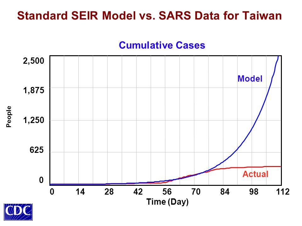 Standard SEIR Model vs.