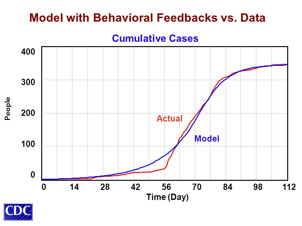 Model with Behavioral Feedbacks vs.