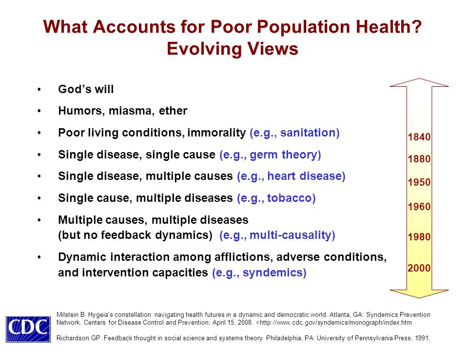 What Accounts for Poor Population Health.