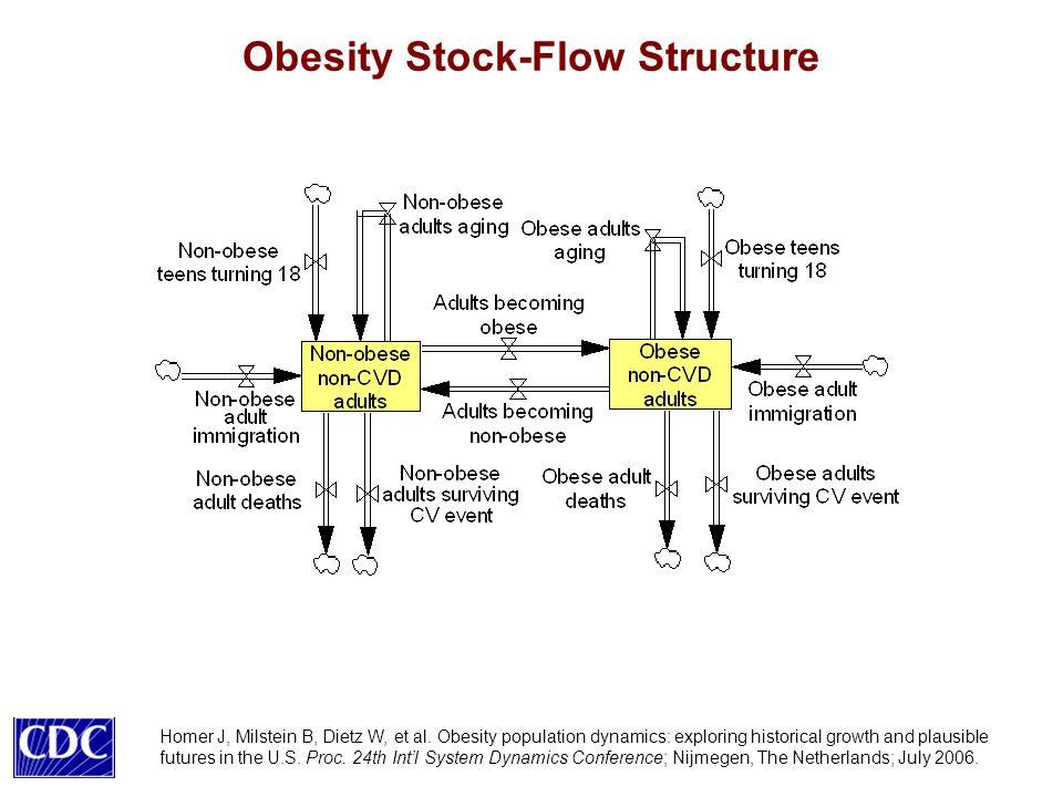 Obesity Stock-Flow Structure Homer J, Milstein B, Dietz W, et al.