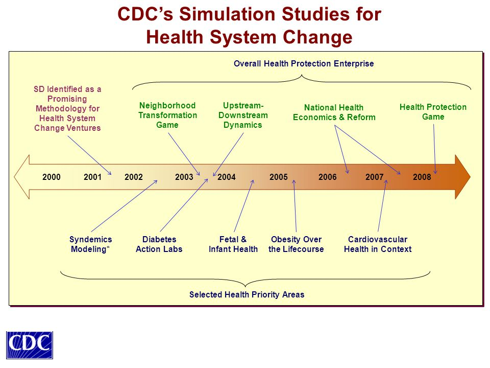 200020012002200320042005 200620072008 CDC's Simulation Studies for Health System Change SD Identified as a Promising Methodology for Health System Change Ventures Upstream- Downstream Dynamics Neighborhood Transformation Game National Health Economics & Reform Health Protection Game Overall Health Protection Enterprise Diabetes Action Labs Obesity Over the Lifecourse Fetal & Infant Health Syndemics Modeling* Cardiovascular Health in Context Selected Health Priority Areas