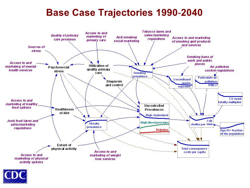 Base Case Trajectories 1990-2040